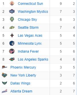 in the league.. It's just crazy.. every night you have to bring your A+ game or you will lose.. no matter who you are playing..   #wnba