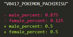 Pachirisu gender rate has changed. #PokémonGO <br>http://pic.twitter.com/RcLU7svvG5