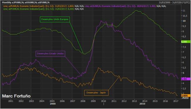 ¿Cuál es la diferencia entre la tasa de actividad y la tasa de desempleo? 1