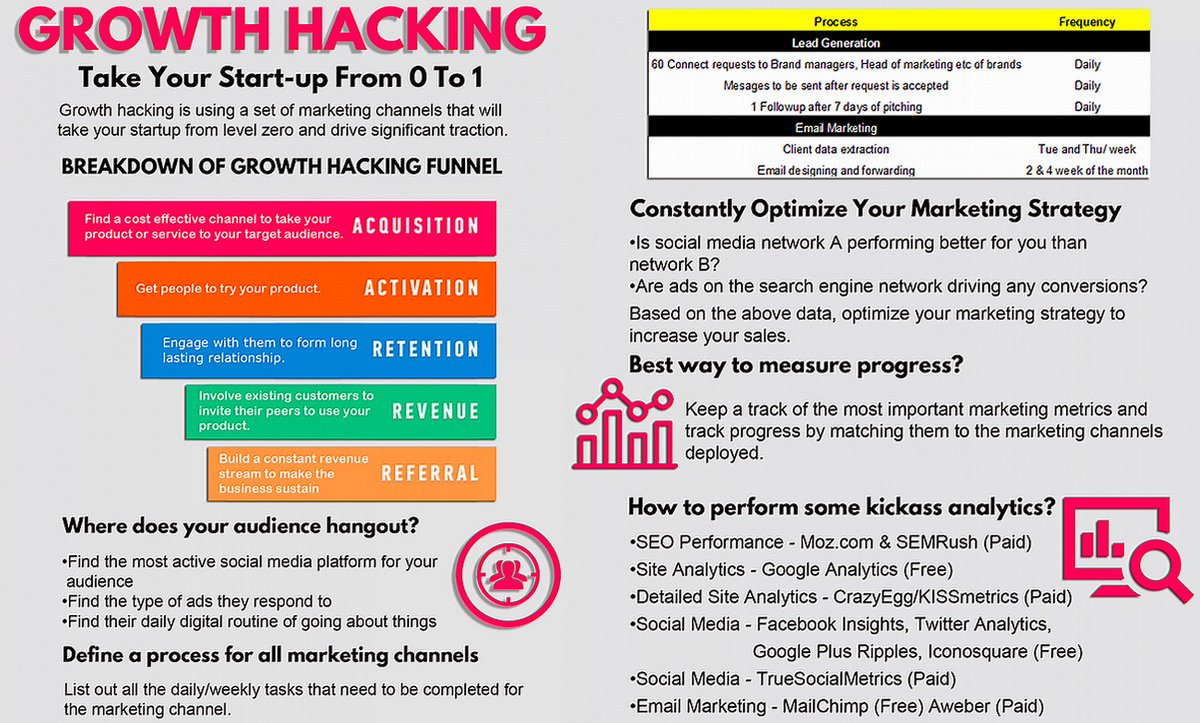 Your Guide on How To implement Growth Hacking In Your #Business or #Startup [Infographic]  #GrowthHacking<br>http://pic.twitter.com/abHvJyWrIm
