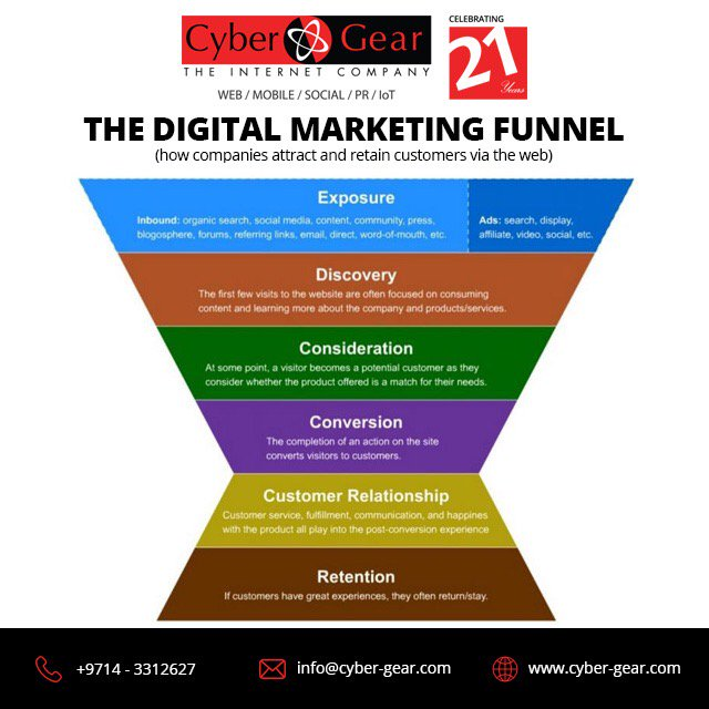 The Digital Marketing Funnel -How Companies attract clients on the web #DigitalMarketing  http://www. cyber-gear.com  &nbsp;  <br>http://pic.twitter.com/1CI4eroZLe