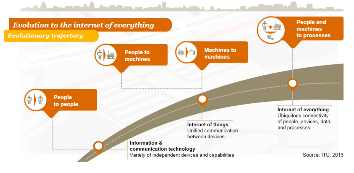 Besides blockchain, what's missing from IoT? | #IoT #Artificialintelligence #RT  http:// pwc.to/2j6nNvO  &nbsp;  <br>http://pic.twitter.com/SCmAVIJNac