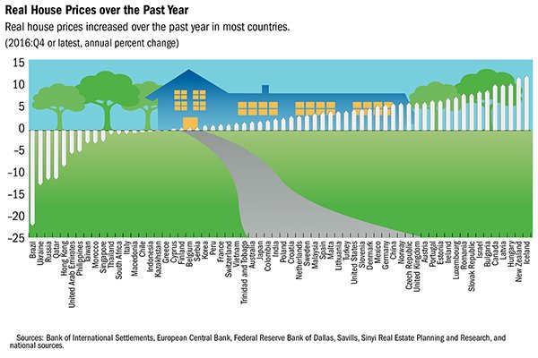 Global #RealEstate trend: how much did house prices change in the last year? Down in #Brazil #Ukraine #Russia. Up in #Iceland #NZ #Hungary.<br>http://pic.twitter.com/IBTb4UedtL