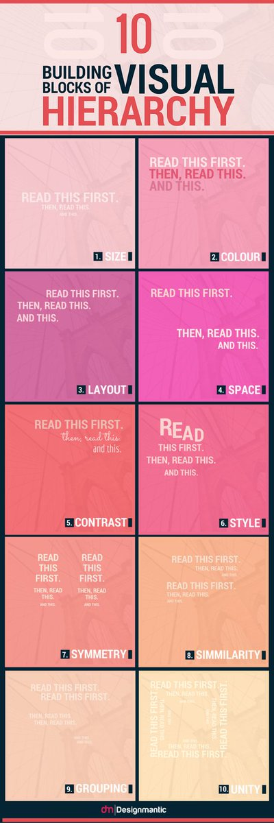 Add beauty and order to your #designs with 10 fundamental building blocks of #Visual Hierarchy:  https://www. designmantic.com/blog/infograph ics/15-golden-principles-of-visual-hierarchy/ &nbsp; …  #VisualMarketing<br>http://pic.twitter.com/5HmUp0WksQ