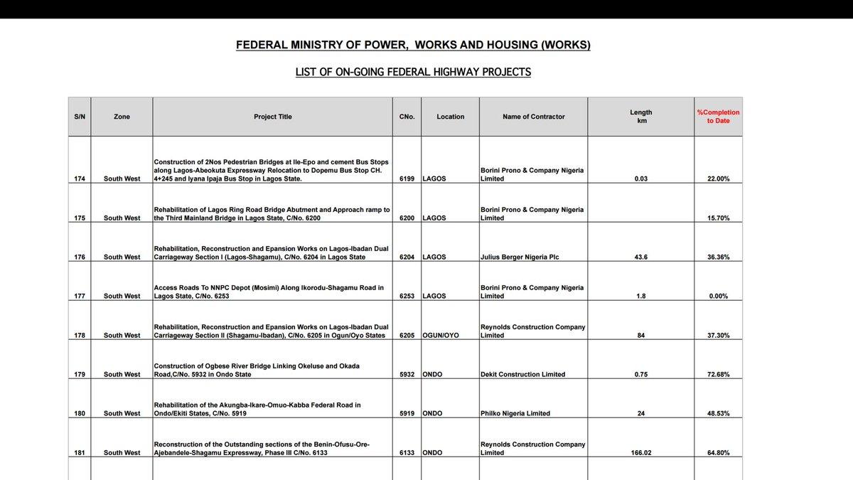 list of federal contractors