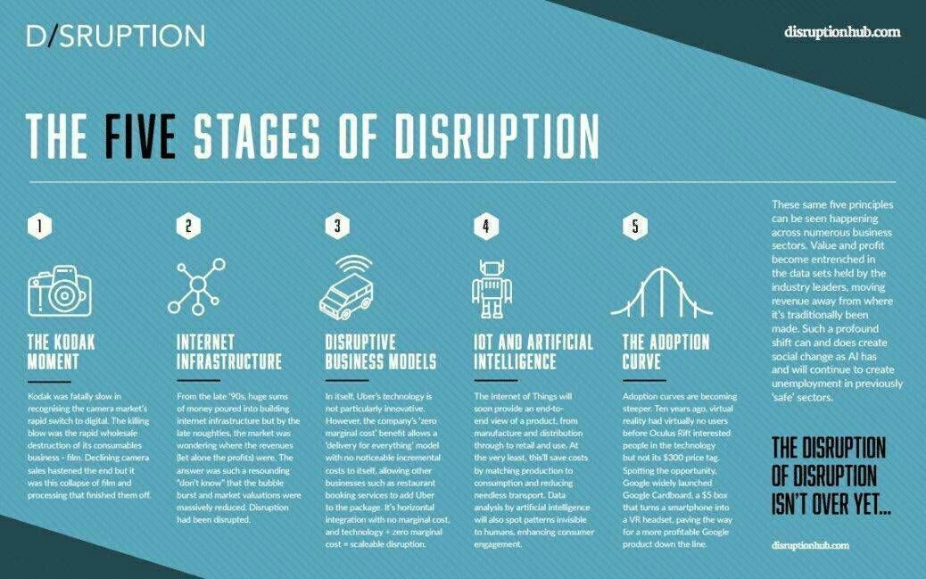 5 Stages Of #Tech Disruption #Fintech #AI #BigData #IoT #Startup  #makeyourownlane #defstar5 #Entrepreneur #Technology<br>http://pic.twitter.com/vZlmGxldnY