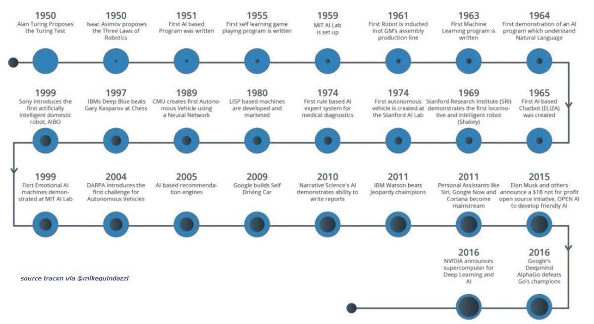 70 Years of #AI Evolution #MachineLearning #Data #Evolution #Tech #IoT #ML #mpgvip #defstar5 #makeyourownlane #Digital #BigData #Technology<br>http://pic.twitter.com/nbq1FzYEyL