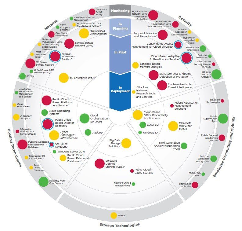 An emerging #enterprise #tech roadmap #5G #mobile #digital #cio #digitaldisruption #digitaltransformation @dhinchcl… <br>http://pic.twitter.com/pEmNiiYdNF<br>http://pic.twitter.com/zdJGEohJFW