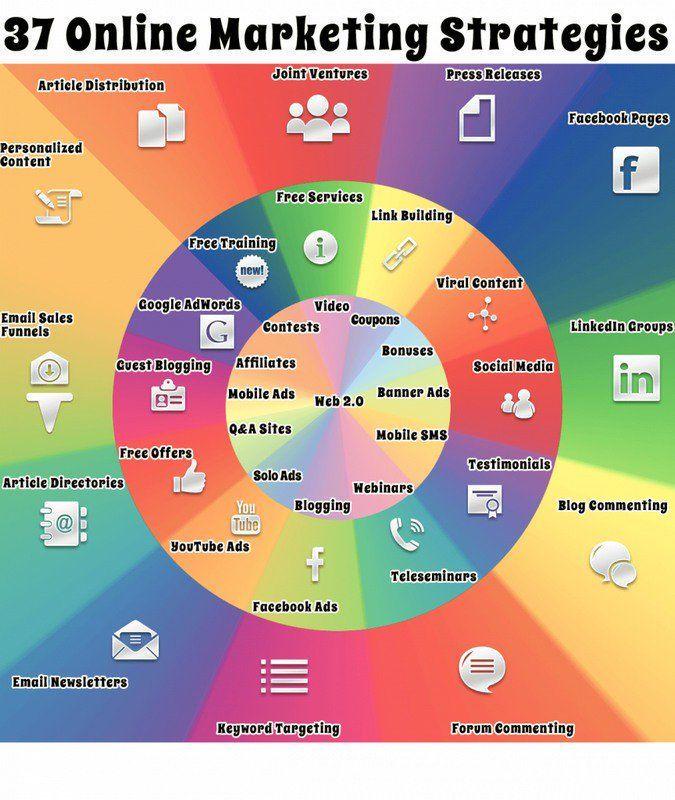 37 Online Marketing Strategies  http:// buff.ly/2rrkLe2  &nbsp;   #ContentMarketing #Marketing  #growthhacking #ContentWriting #MobileMarketing <br>http://pic.twitter.com/QeuQK563ZU