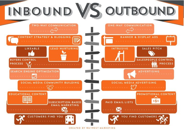Inbound vs Outbound Marketing   #inboundmarketing #blogger #advertising #SEO #emailmarketing #PPC #SMM #marketing #SocialMedia #Sales<br>http://pic.twitter.com/2XJwOuThIV
