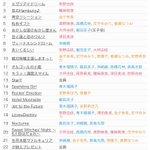 アイドルマスターシンデレラガールズ5thライブツアー石川公演1日目セットリスト (画像は転載禁止、内…