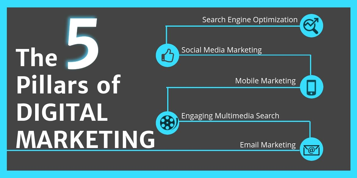The 5 Pillars of Digital Marketing  http:// buff.ly/2rpp8Gs  &nbsp;   #SEO #socialmediamarketing #emailmarketing #mobilemarketing #multimedia<br>http://pic.twitter.com/ul6HYGPNCJ
