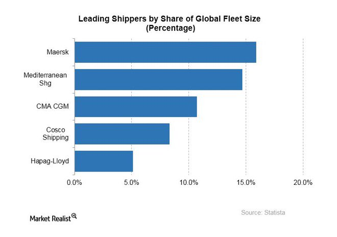 What Does #IBM Gain in the Deal with #Maersk? #blockchain #fintech #defstar5 #makeyourownlane #Mpgvip  http:// marketrealist.com/2017/05/what-d oes-ibm-gain-in-the-deal-with-maersk/ &nbsp; …  @MarketRealist<br>http://pic.twitter.com/LqfHZOPdqv