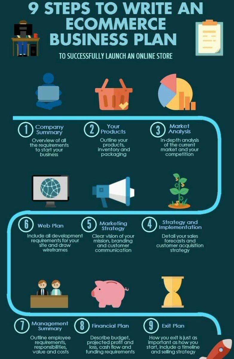 The #Ecommerce #Business plan : #Digital #Marketing #SMM #GrowthHacking #SEO  #makeyourownlane #startups #bigdata<br>http://pic.twitter.com/HW7Z730MJd