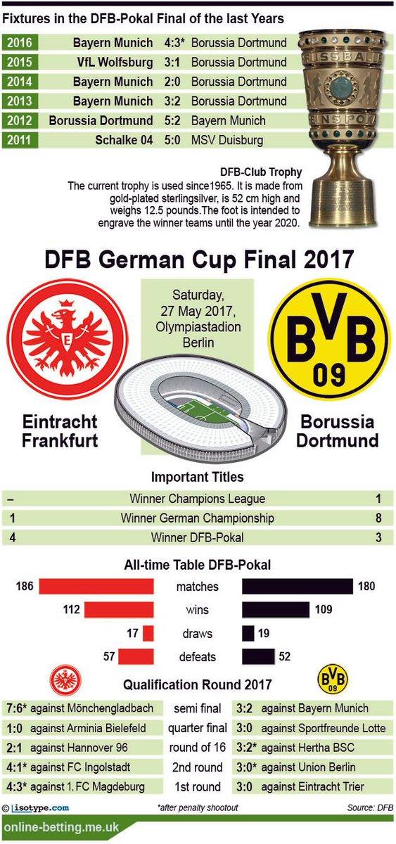 #EintrachtFrankfurt v #BorussiaDortmund German Cup Final Predictions &amp; Betting Odds - 27th May 2017  http:// buff.ly/2r7ooFg  &nbsp;  <br>http://pic.twitter.com/8gjsti797o