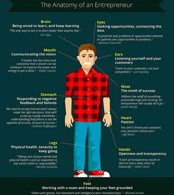 The Anatomy of an #Entrepreneur  http:// buff.ly/2qlFW19  &nbsp;   #smallbusiness #SmallBiz #startup #SocialMedia #makeyourownlane #DigitalMarketing<br>http://pic.twitter.com/bQhsx71XvX