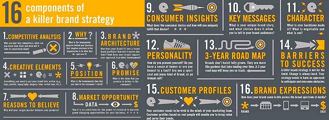 The 16 Components of a Killer Brand Strategy [Infographic]  #GrowthHacking #Branding #DigitalMarketing<br>http://pic.twitter.com/mvo5JeIzml