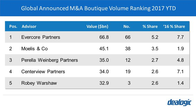 At  $329bn, Boutiques captured 25% of M&A volume in 1Q 2017 - the record quarter set in 4Q 2016  $EVhttps://t.co/na3TQaXYZ6R $MC