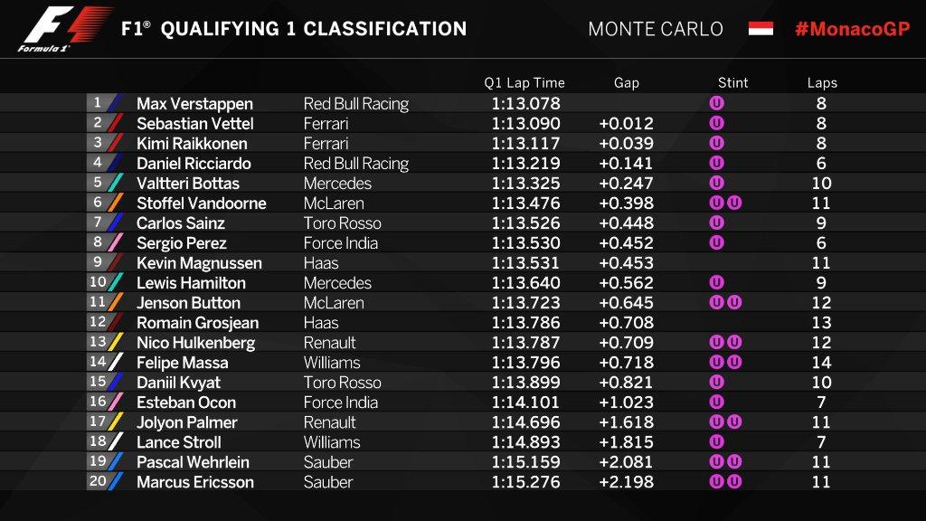 Kimi Raikkonen torna in pole position al GP di Monaco