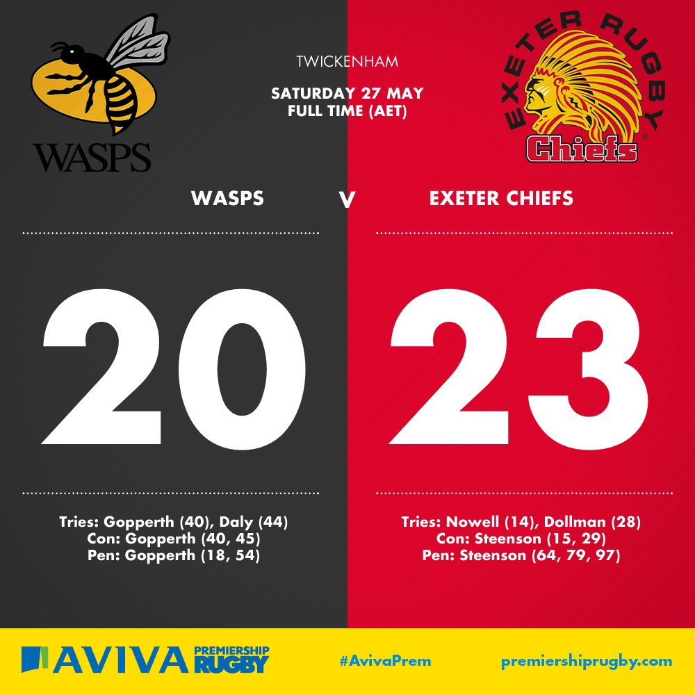 Congratulations to both @ExeterChiefs and @WaspsRugby on a truly incredible #AvivaPremFinal   #WASvEXE https://t.co/UqCkO5cQwY