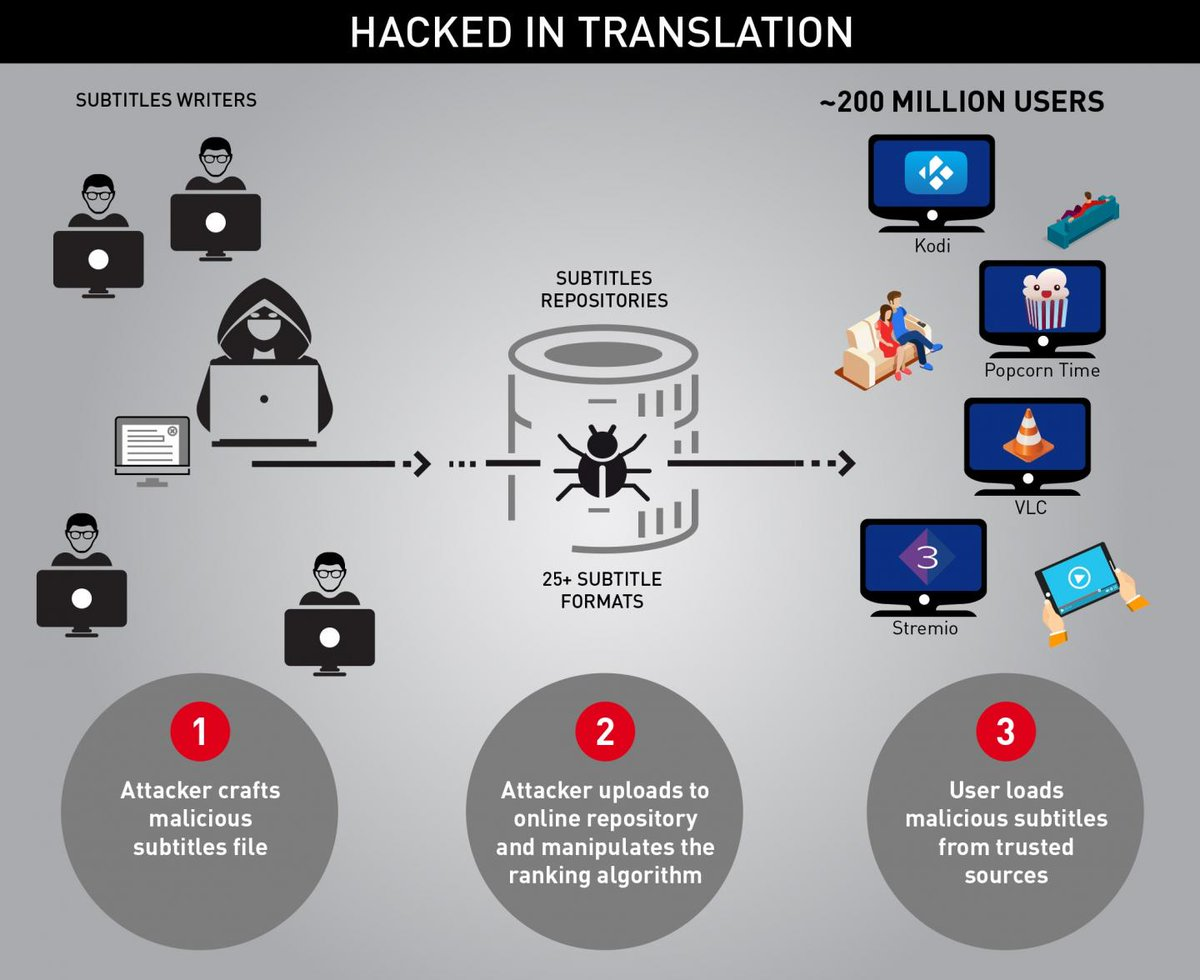 How #Hackers Take Control of Your Device Using Malicious Subtitles - Infographic | #hacking #cybersecurity #security #ITsecurity #infosec<br>http://pic.twitter.com/4irmRZ4B6i