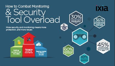 60% of enterprises are not able to monitor their entire network. Is this you? Infographic:  http:// hubs.ly/H07x-9c0  &nbsp;   #Ixiacom #SeeYourNetwork<br>http://pic.twitter.com/9GGkIc7hoD