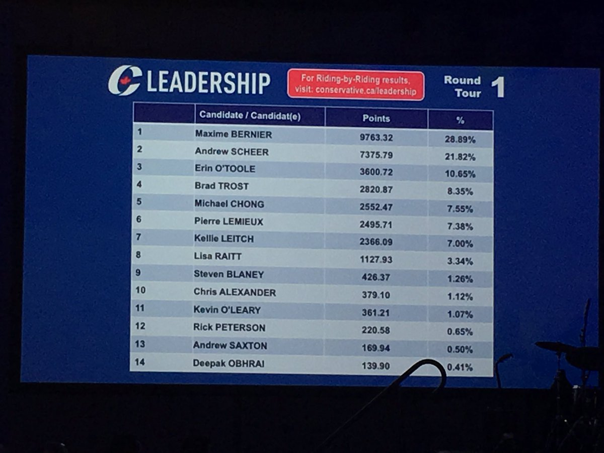 #CPCldr 1st ballot results #cdnpoli https://t.co/dKRuuEoh1z