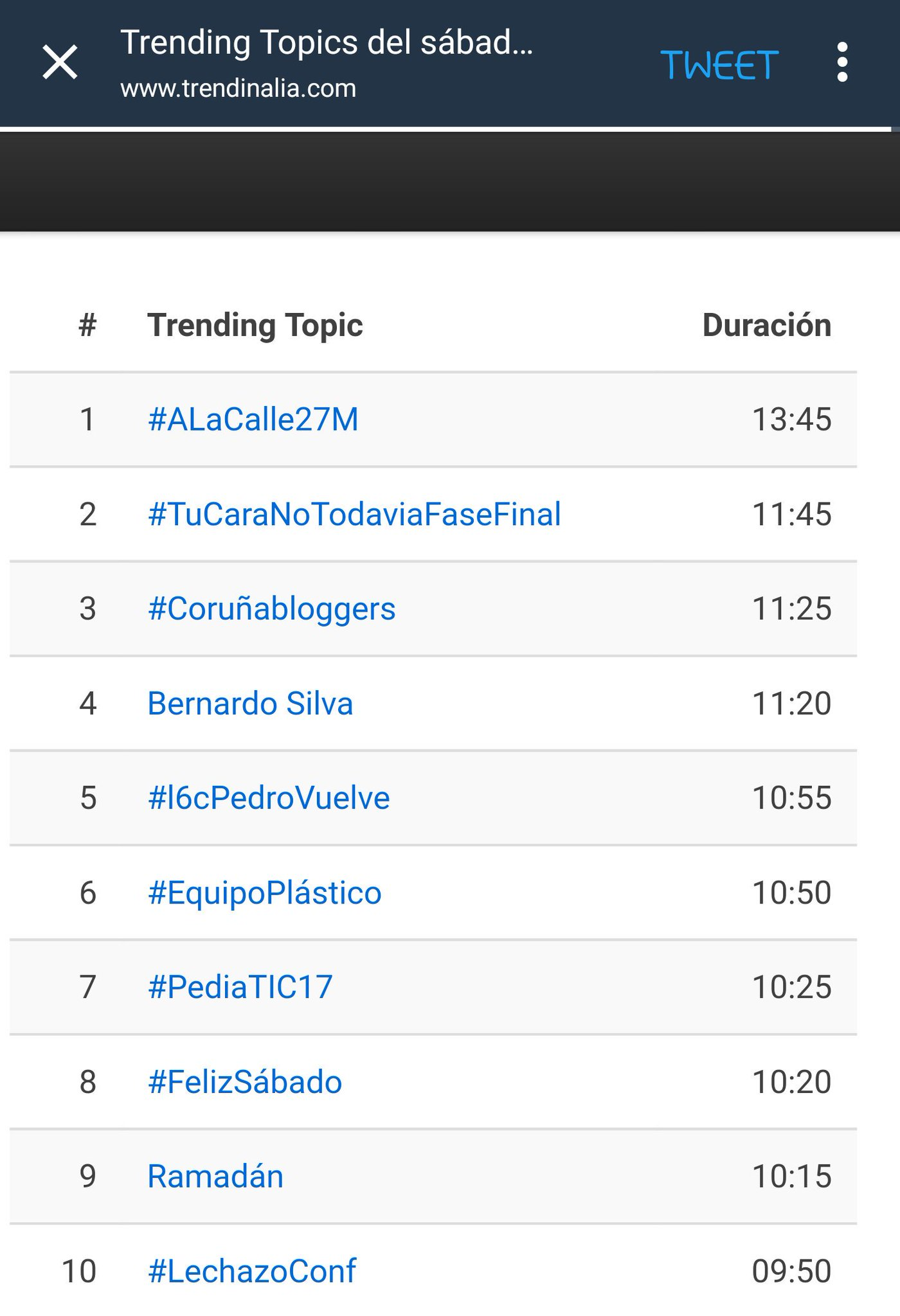 El X #CoruñaBloggers en el podio de los TT del sábado 27/Mayo https://t.co/8059XUouHh