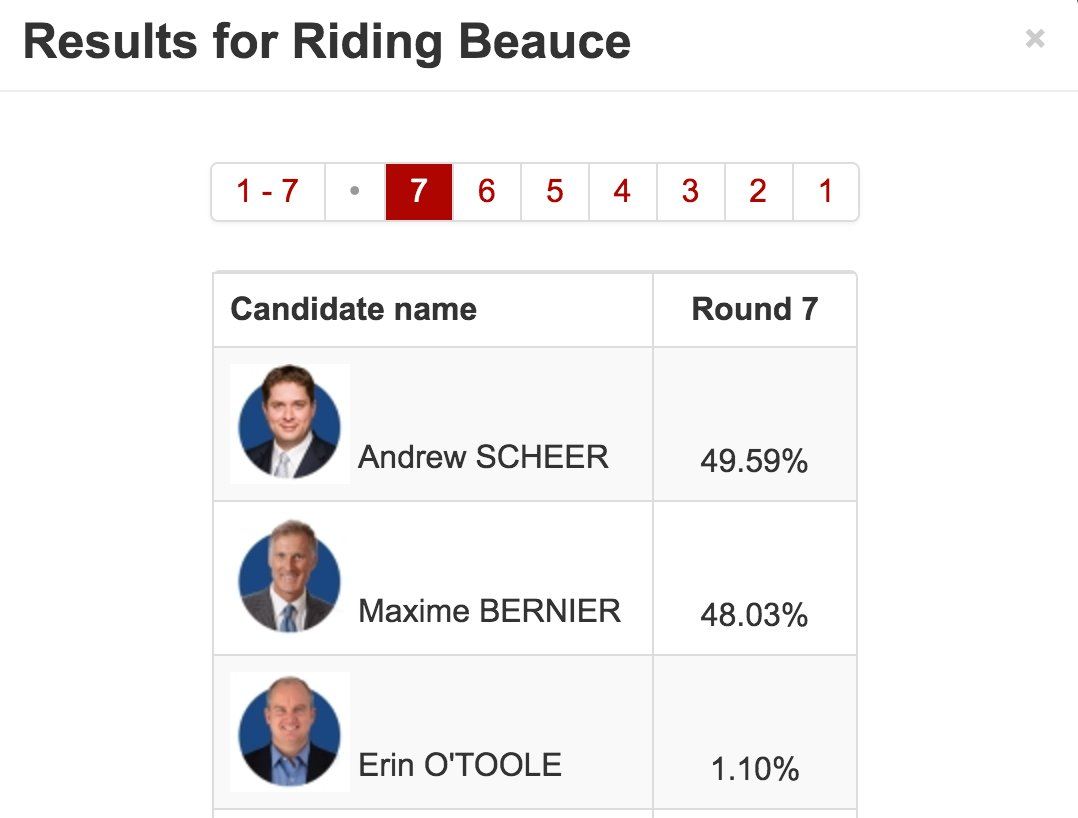 Maxime Bernier is no longer leading in his own riding #cdnpoli #cpcldr...