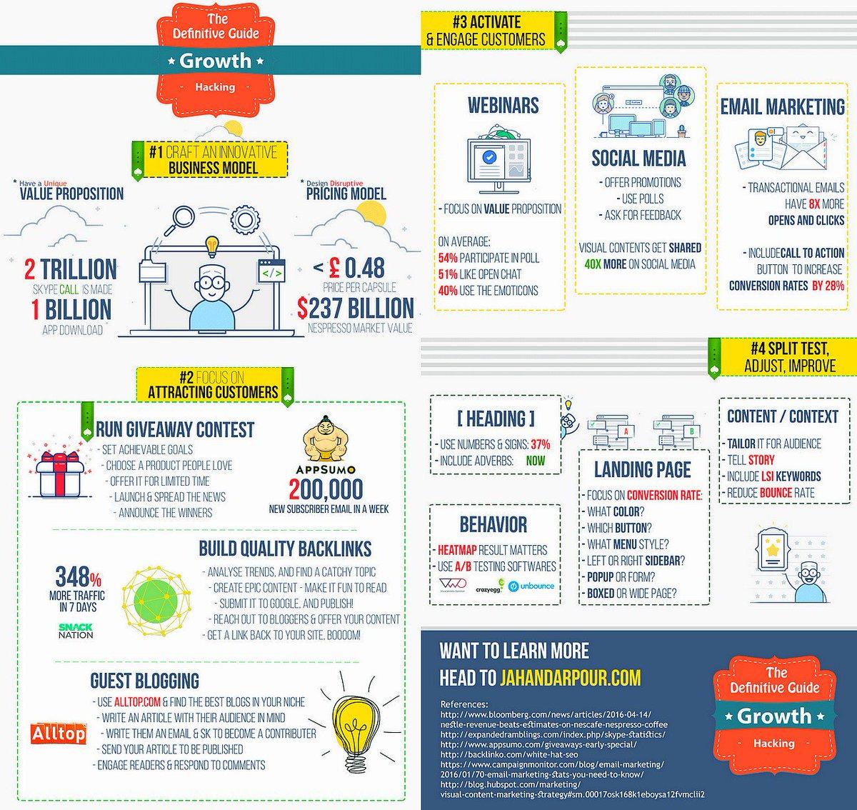 The Advanced Guide to #Growth Hacking [Infographic]  #GrowthHacking #DigitalMarketing #SEO #ContentMarketing #SocialMedia #Marketing<br>http://pic.twitter.com/5Rw24xvb63