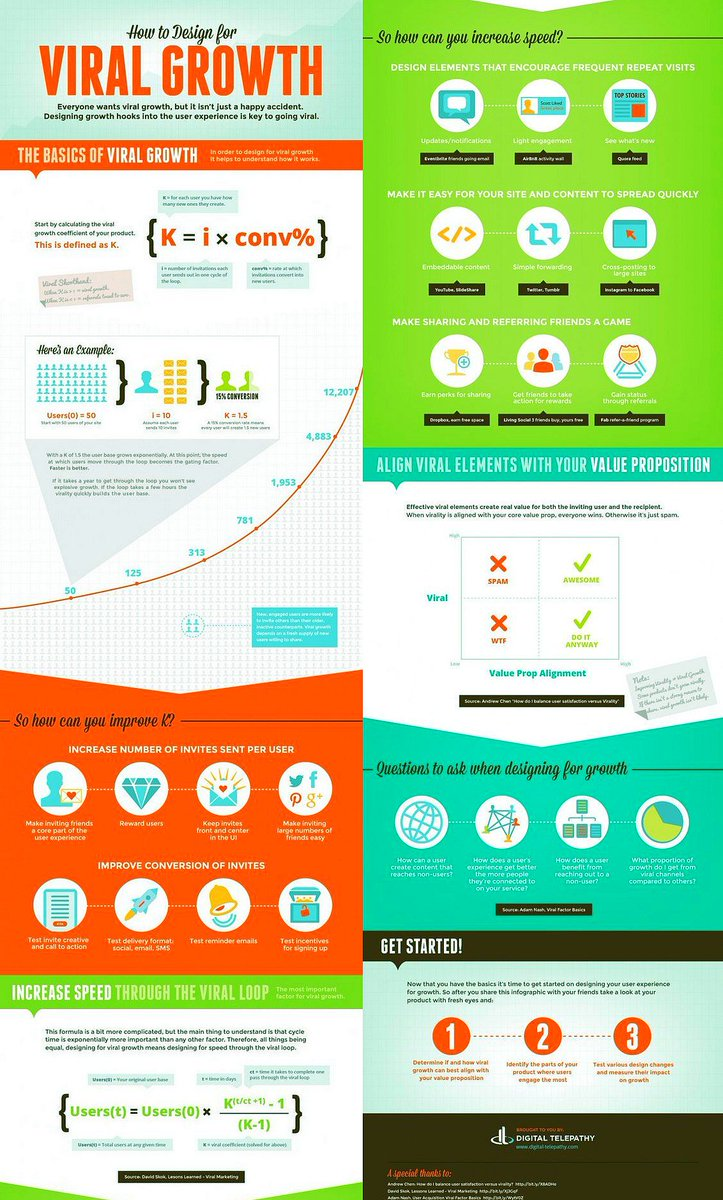 #Startup: How to Design for Viral #Growth [Infographic]  #GrowthHacking #DigitalMarketing<br>http://pic.twitter.com/Tq3m4uyvTJ