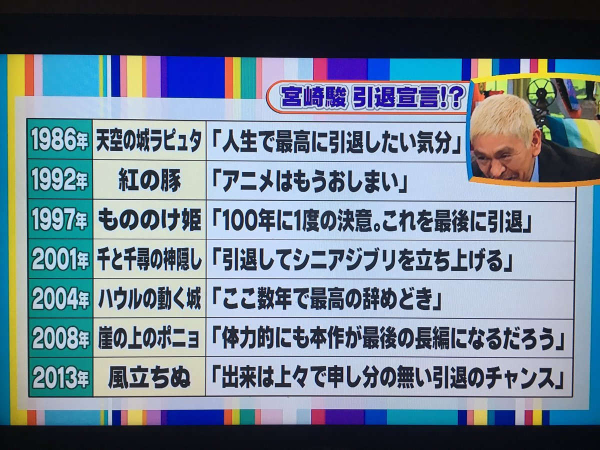 宮崎駿監督の引退宣言集、ヤバくないですか? #ワイドナショー