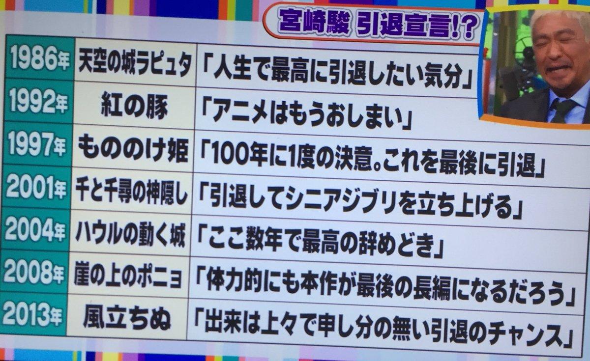 フジのワイドナショーで放送した宮崎駿の引退宣言 2013年のネタツイートだった! ★2