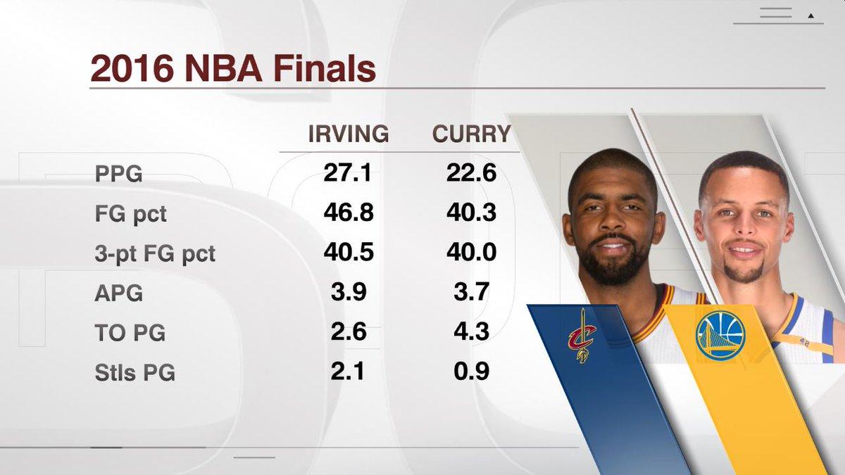 ESPN Stats & Info auf Twitter: