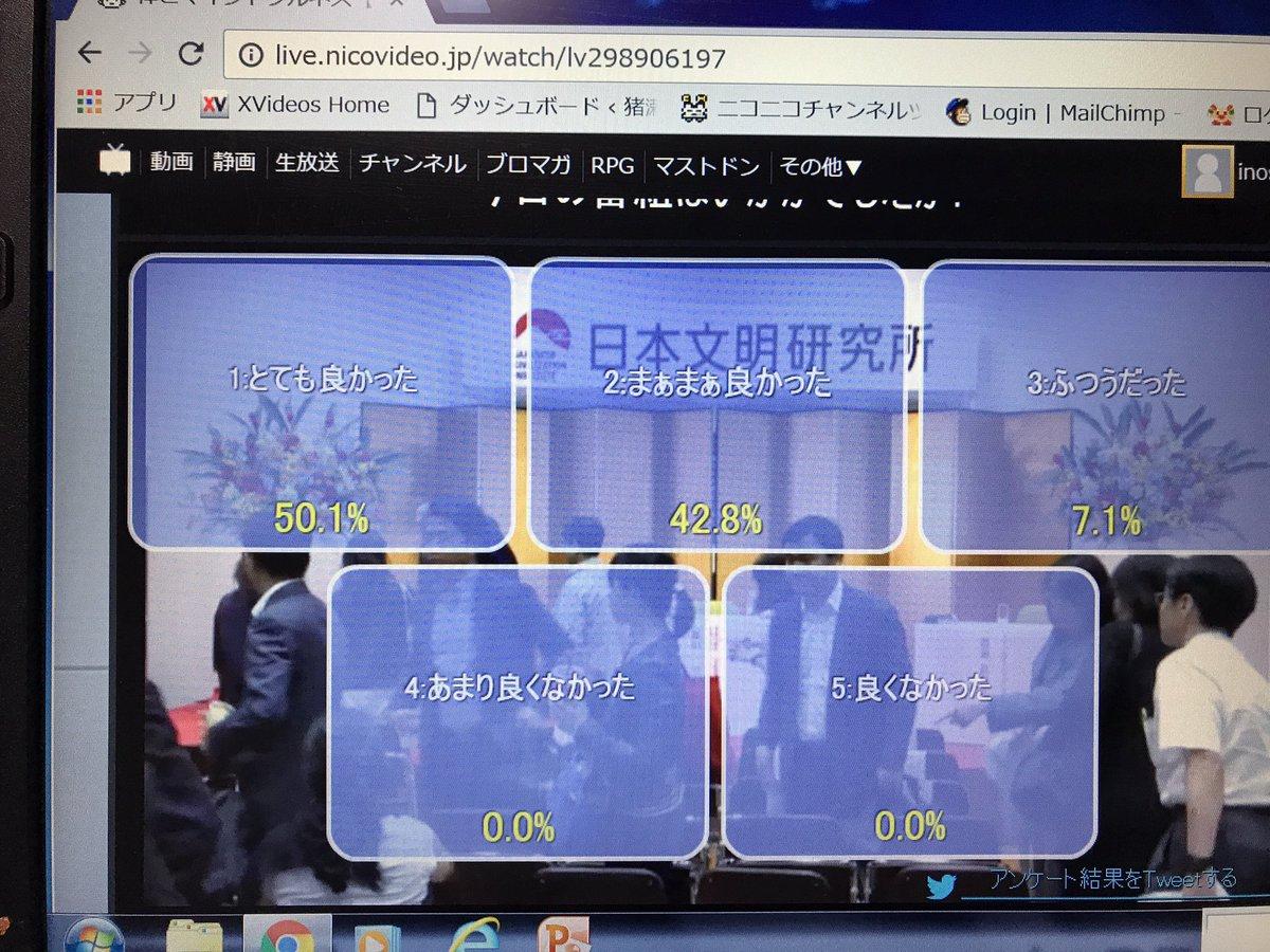 5月26日の日本文明研究所シンポジウム「禅とマインドフルネス」ニコ生、よかった、まあよかった、ふつう、で100%、よくなかった、はゼロでした。 https://t.co/3yvvF67dwT
