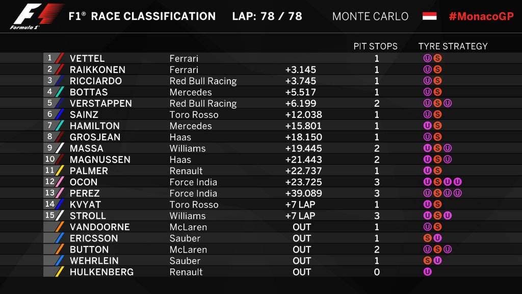 formula 1 on twitter provisional classification the final running order from today 39 s. Black Bedroom Furniture Sets. Home Design Ideas