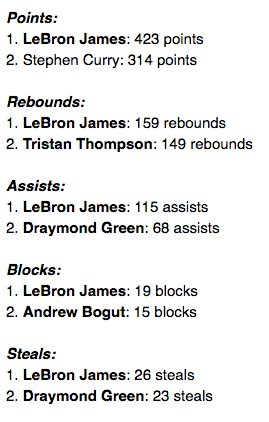 How dominant has LeBron been in the Finals last two years? He leads all players in pts, rebs, dimes, steals & blocks https://t.co/ic0ny8UVVx