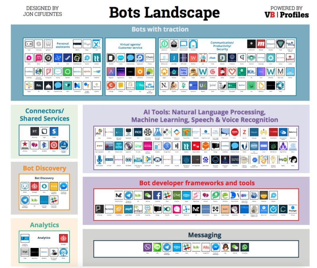 Need a #bot? 197 companies working on #bots in this map alone. #robots #chatbots #conversationalUI #artificialintelligence #software<br>http://pic.twitter.com/amq8fJbuow