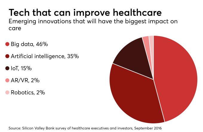 What Technology Can Help Healthcare?  #MachineLearning #AI #BigData #ML #Healthcare #Tech #mpgvip #defstar5 #makeyourownlane #Tech #Innovate <br>http://pic.twitter.com/KSJRLDhhgX