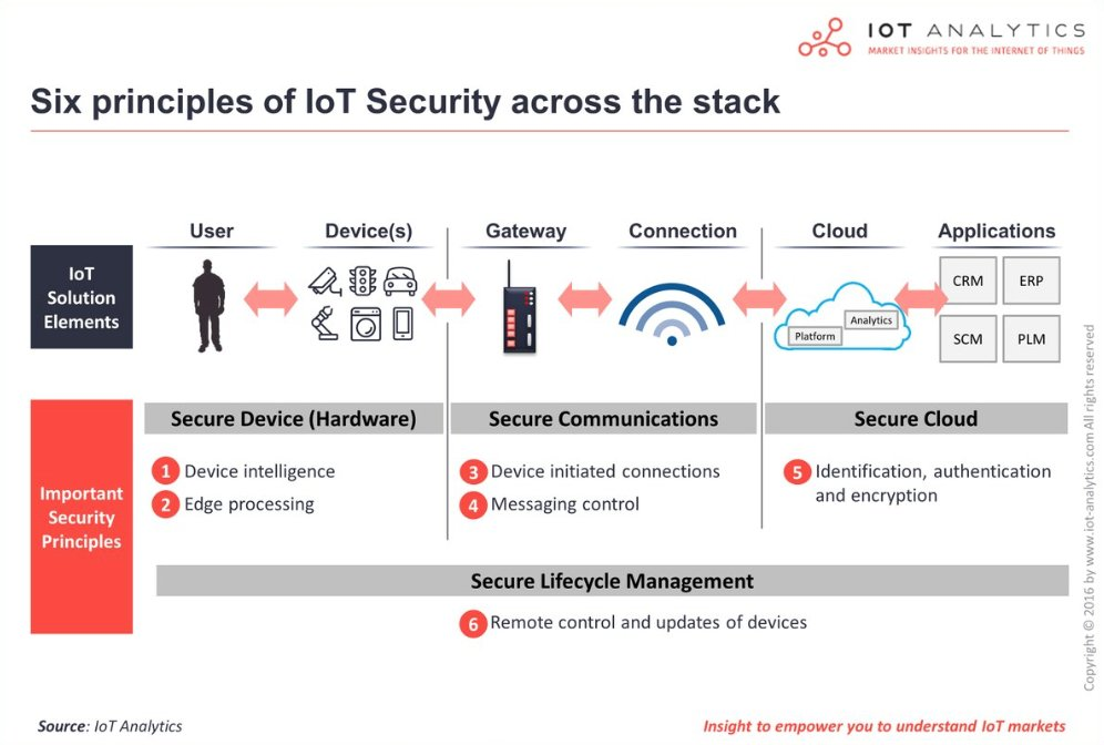 Six principles of #IoT #security across the stack H/T @evankirstel<br>http://pic.twitter.com/jMM8vXpj0y