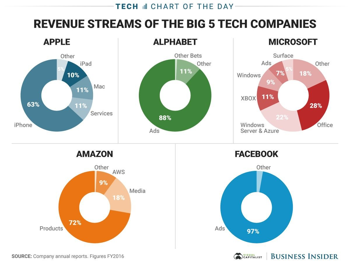 Top 5 #tech companies &amp; their major sources of revenues. #smartphones #advertising #software #ecommerce @MikeQuindazzi #marketing @kuriharan<br>http://pic.twitter.com/odcbZoiNcL