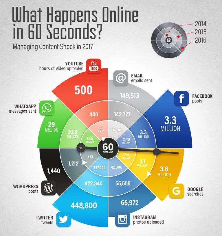 60 seconds of internet in 2017 - Managing Content Shock / #infographic #socialmedia #SMM #contentmarketing #marketing via @SmartInsights<br>http://pic.twitter.com/TfUCZKzIlk