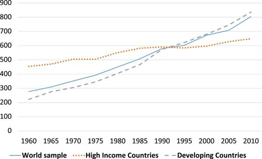 #City size has remained stable in #developed countries for the last 30 years. Not the case in the #developing world  https:// doi.org/10.1093/cjres/ rsw013 &nbsp; … <br>http://pic.twitter.com/h9c51OL4dr