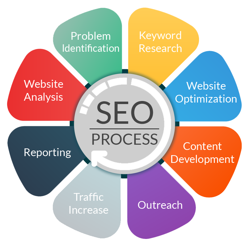 The #SEO Process [Infographic] #DigitalMarketing #GrowthHacking <br>http://pic.twitter.com/P5zPLzzKsf