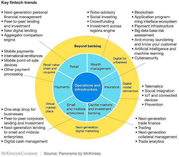 What are the latest #Fintech trends?  #Blockchain  #insurtech  #bigdata  #IoT  #ArtificialIntelligence  #payments  #Financial  #Retail  #AI<br>http://pic.twitter.com/2wwzCuO9Le