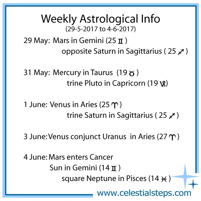 astrologythisweek hashtag on Twitter
