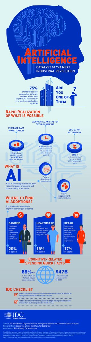 Who&#39;s adopting #ArtificialIntelligence #AI fastest[#INFOGRAPHIC] #banking #Retail #healthcare #cognitivecomputing #BigData #ML<br>http://pic.twitter.com/lQX9oBjTC1