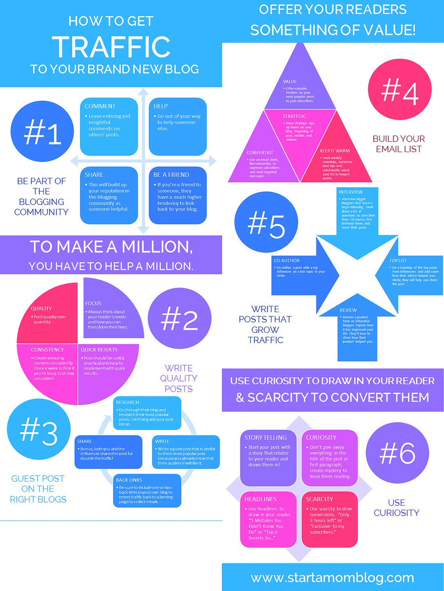 How To Get Traffic To Your Brand New Blog [Infographic] #Blogging #ContentMarketing #SEO #DigitalMarketing #GrowthHacking <br>http://pic.twitter.com/6uZYJpxbHx