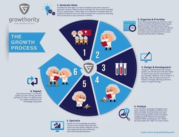 The Growth Process- #makeyourownlane #startups #DigitalMarketing #Mpgvip #defstar5 #SEO #socialmedia #marketing #BigData RT @abhiseoexpert<br>http://pic.twitter.com/26d3bs9G6W