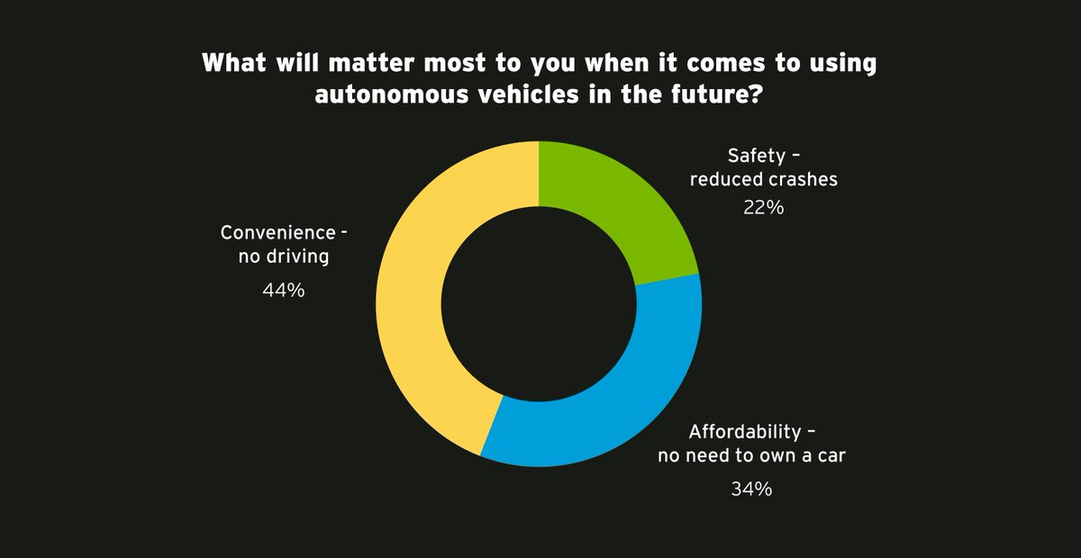 test Twitter Media - In our poll, 44% said that convenience is the best feature of #selfdriving #cars. Subscribe to #JustImagine at https://t.co/Up4cFcFQs0 https://t.co/gT5DFD9ocX